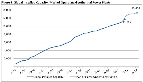 global geothermal capacity