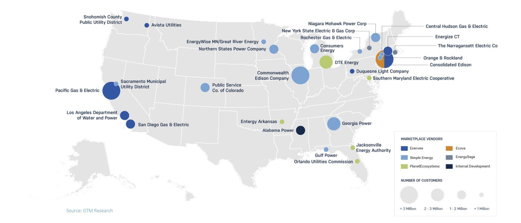 der marketplaces in the united states, gtm research