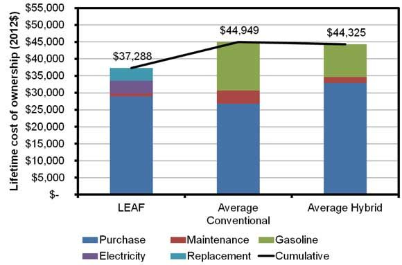 Nissan Leaf cost comparison
