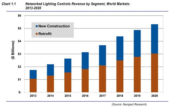networked lighting market