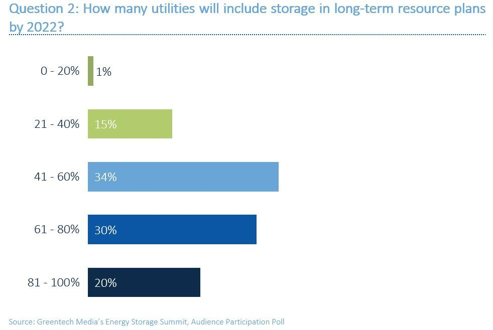 power utilities planning for energy storage batteries