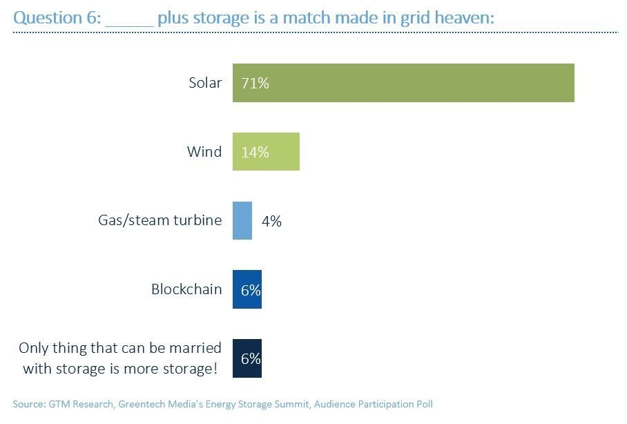 solar plus storage wind gas<span class='tooltip-wrapper' rel='article-tip'>blockchain</span>