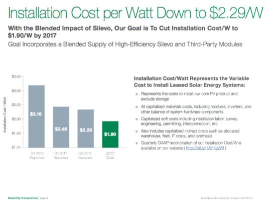 SolarCity CEO: 'Now's the Time to Capture the Market and