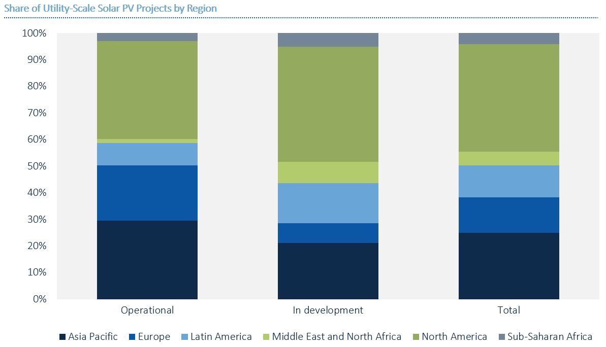 Here Are the World's Top Global Solar Developers | Greentech