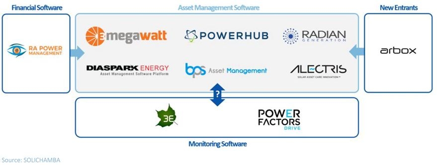 solar asset management software vendors