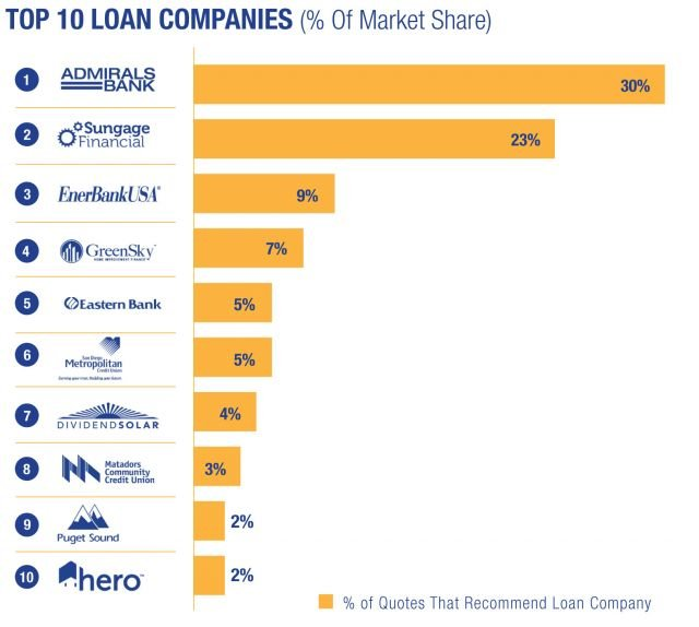top solar loan banks