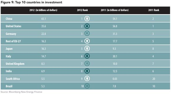 top countries clean energy investment