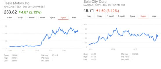 Cleantech IPOs: Predictions Revisited, 2015 Winners, 2016 Picks