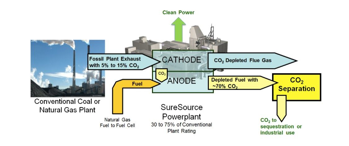 FCE white paper on carbon capture (page 3).jpg