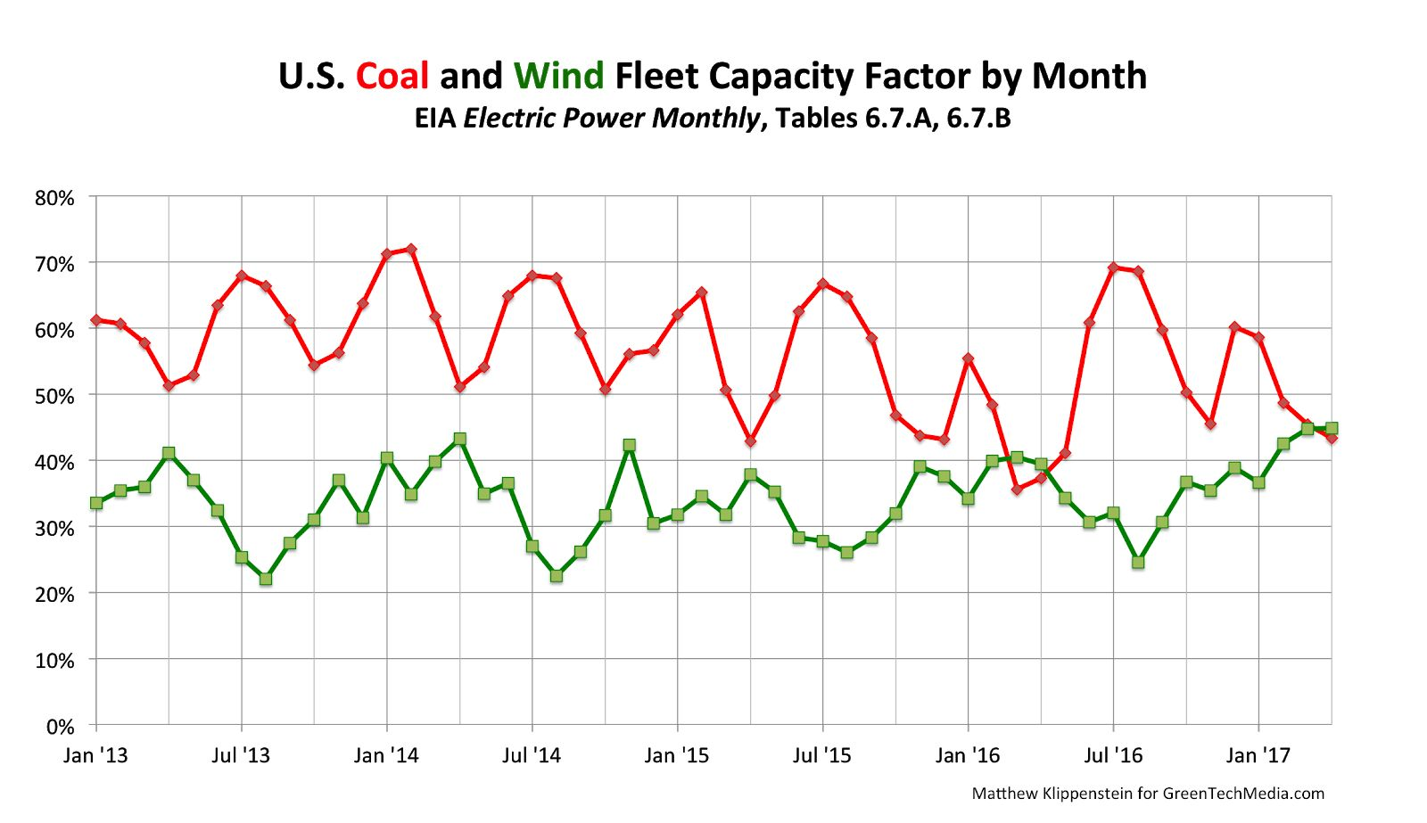 Coal-Wind capacity factor.png
