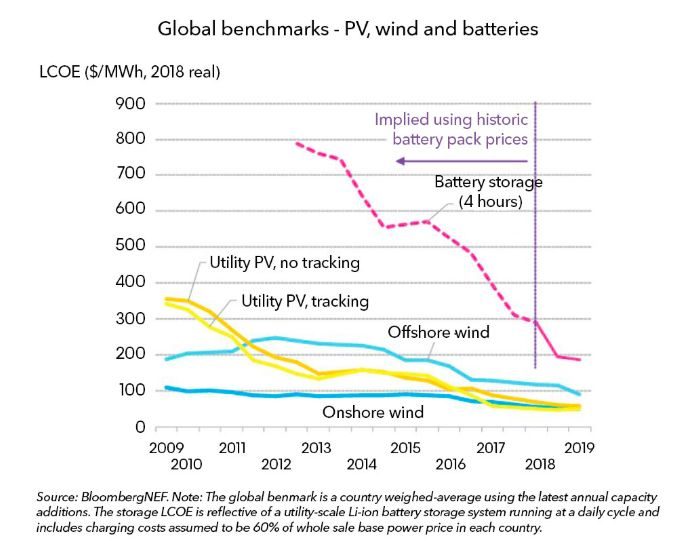 Report: Levelized Cost of Energy for Lithium-Ion Batteries