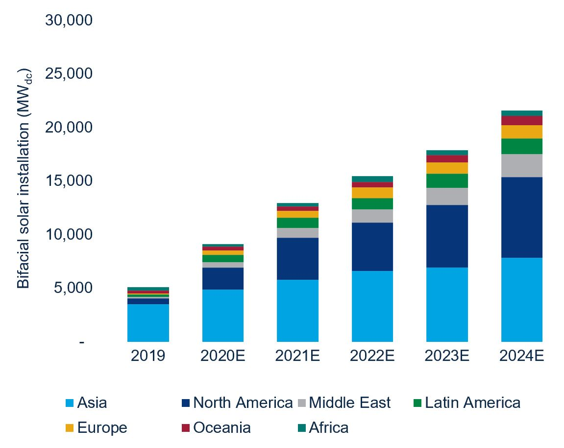 Wood Mackenzie's first report on the global bifacial solar market forecasts 10x growth through 2024.