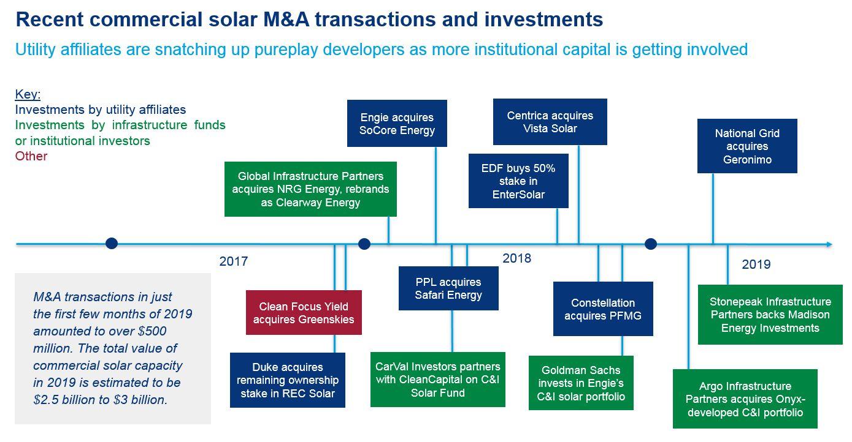 Infrastructure Fund Buys Community Solar Developer Clean