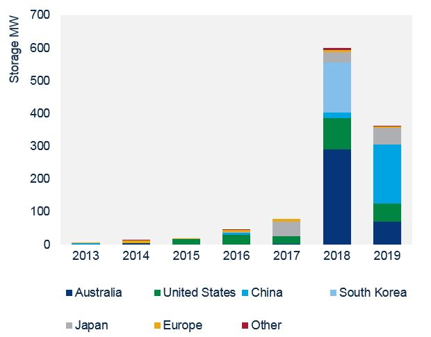 Is There a Place for Europe in the Growing Utility Solar