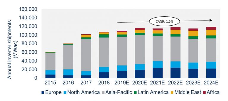 Solar Inverter Vendors Expand Services as Price Pressure Intensifies