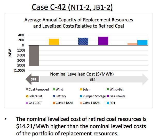 PacifiCorp Proposes Replacing Wyoming Coal Plants With Renewables