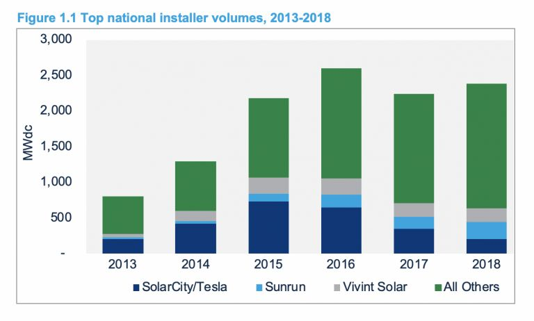 Progress at Tesla's Gigafactory 2 Remains Murky Amid