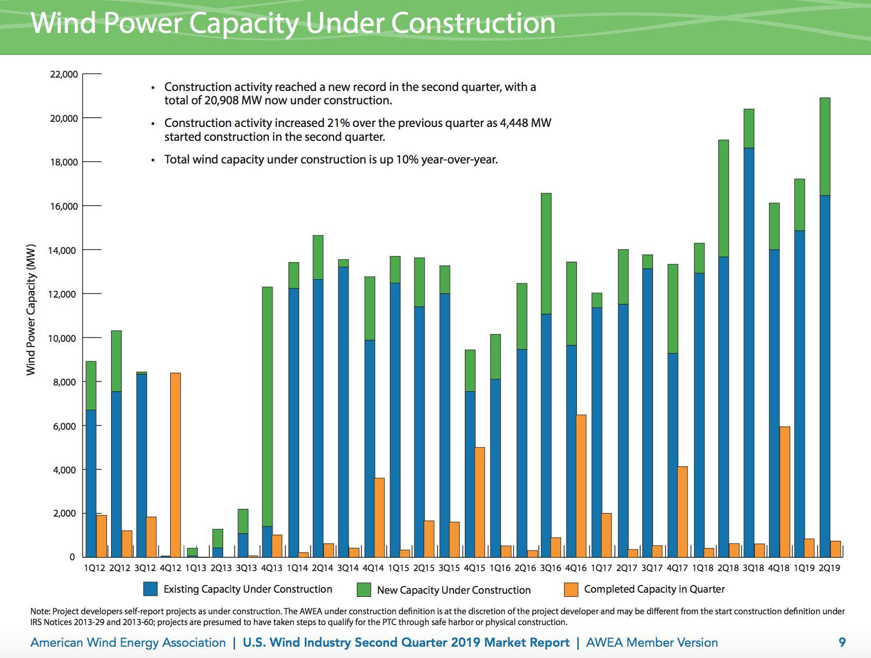 US Wind Farm Development Reaches Record High in Q2   Greentech Media