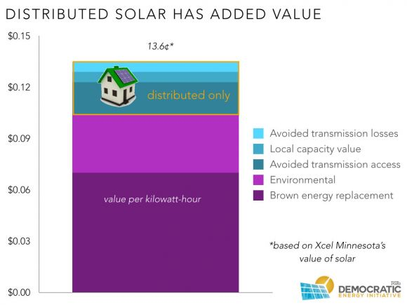 distributed solar cost and benefits 00002