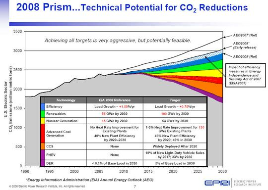 EPRI-Prism-Chart-CO2-Reduction
