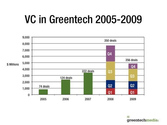 Top 50 VC-Funded Greentech Startups | Greentech Media