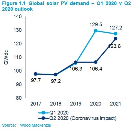 Coronavirus Impact Cuts 23GW From WoodMac's 2020 Global Solar Outlook