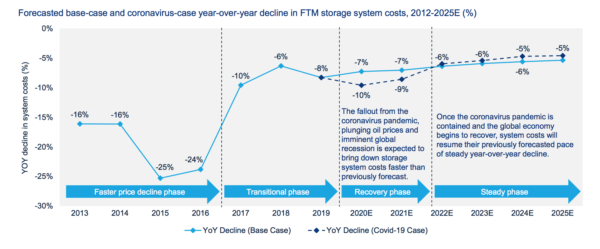 Front of meter storage system cost declines