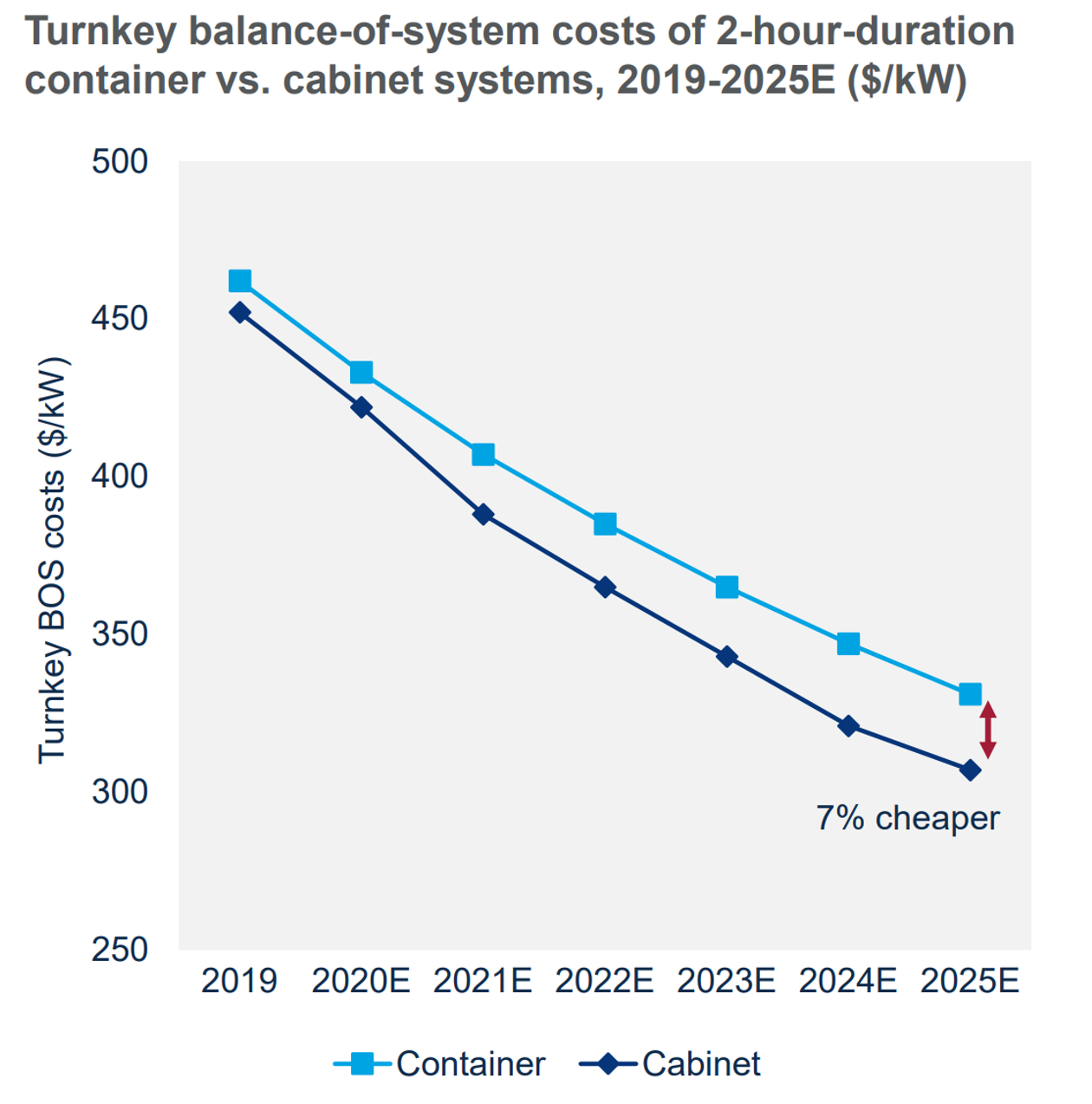 Turnkey BOS costs of 2 hour duration container vs. cabinet systems, 2019-2025E