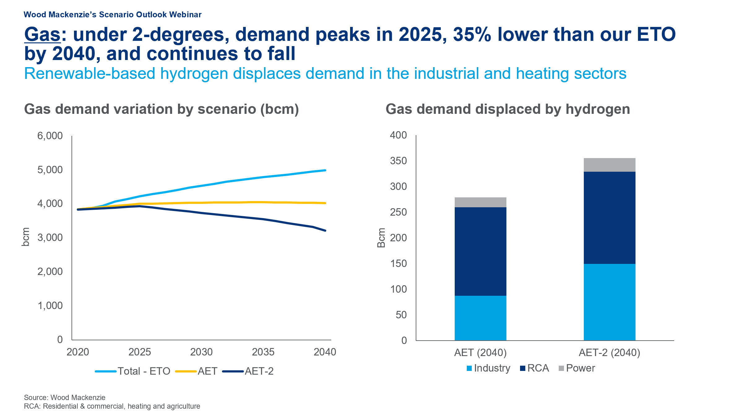 Gas: under 2-degrees, demand peaks in 2025, 35% lower than our ETO by 2040, and continues to fall