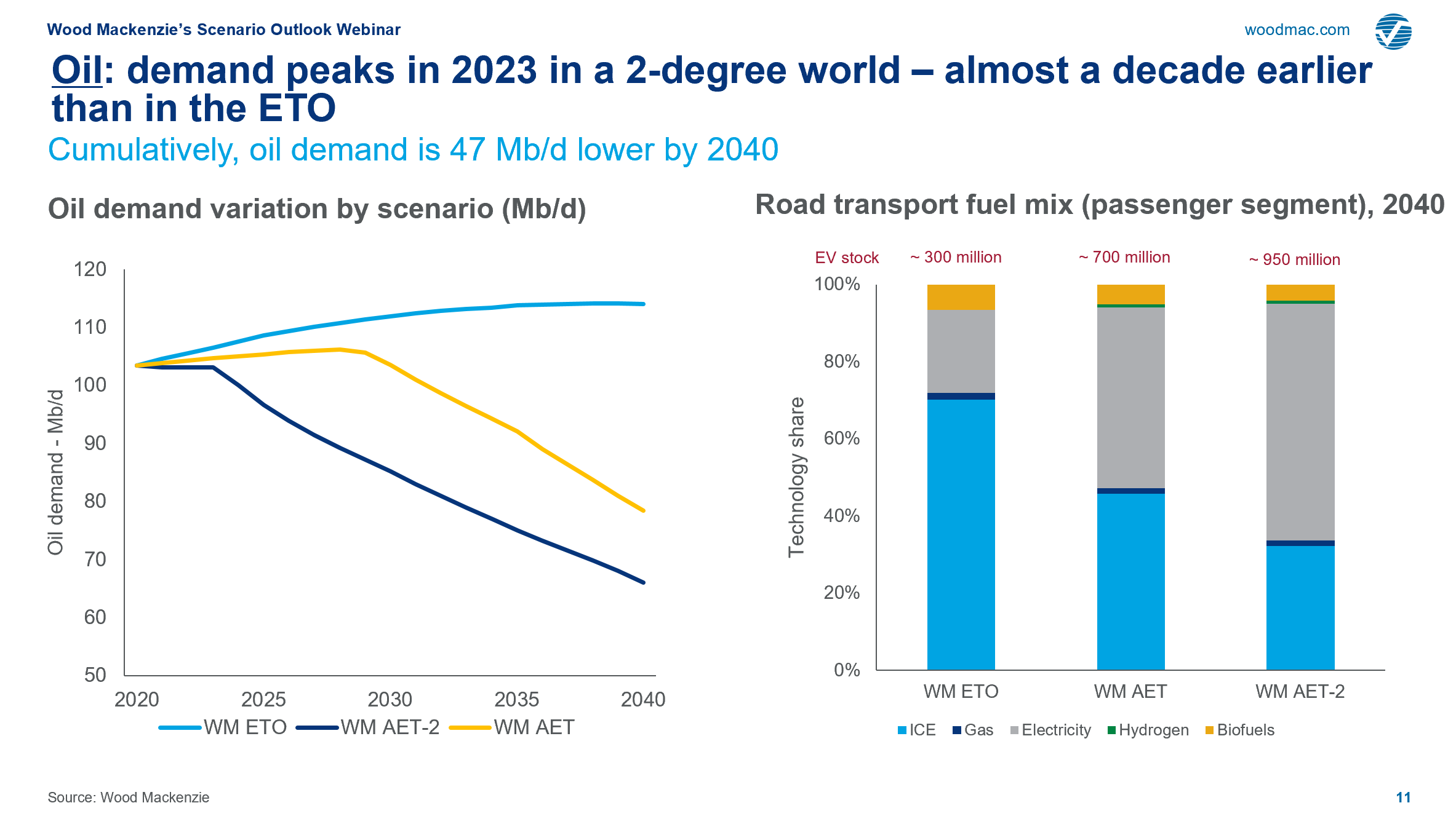 Oil: demand peaks in 2023 in a 2-degree world – almost a decade earlier than in the ETO