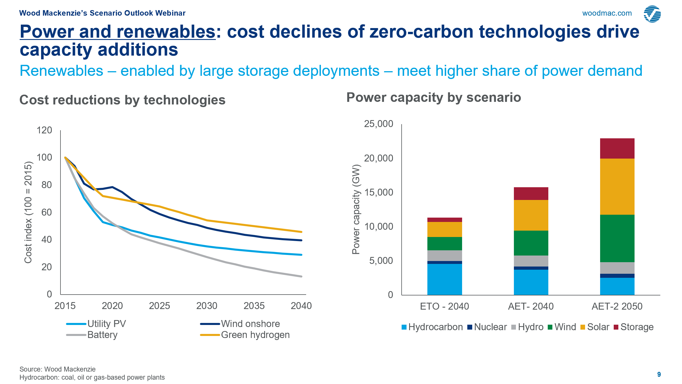 Power and renewables: cost declinesof zero-carbon technologies drive capacity additions